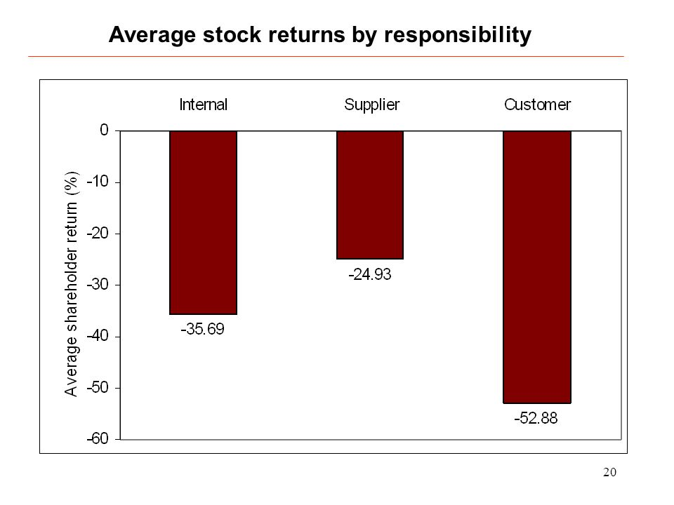 20 Average stock returns by responsibility