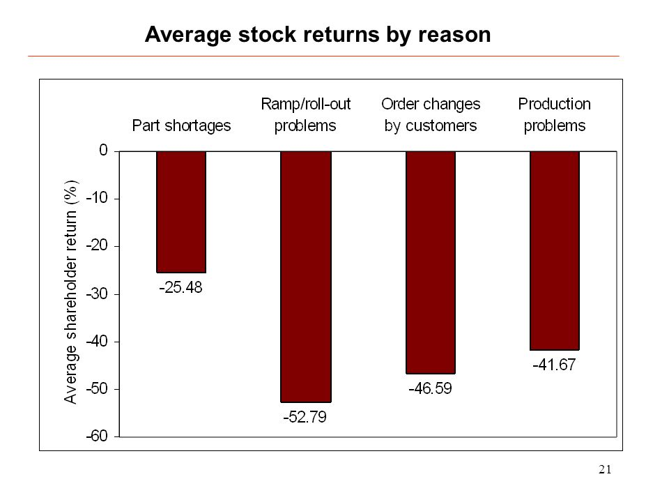 21 Average stock returns by reason