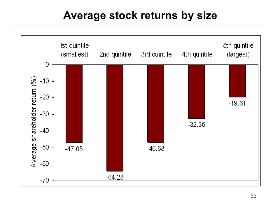 22 Average stock returns by size
