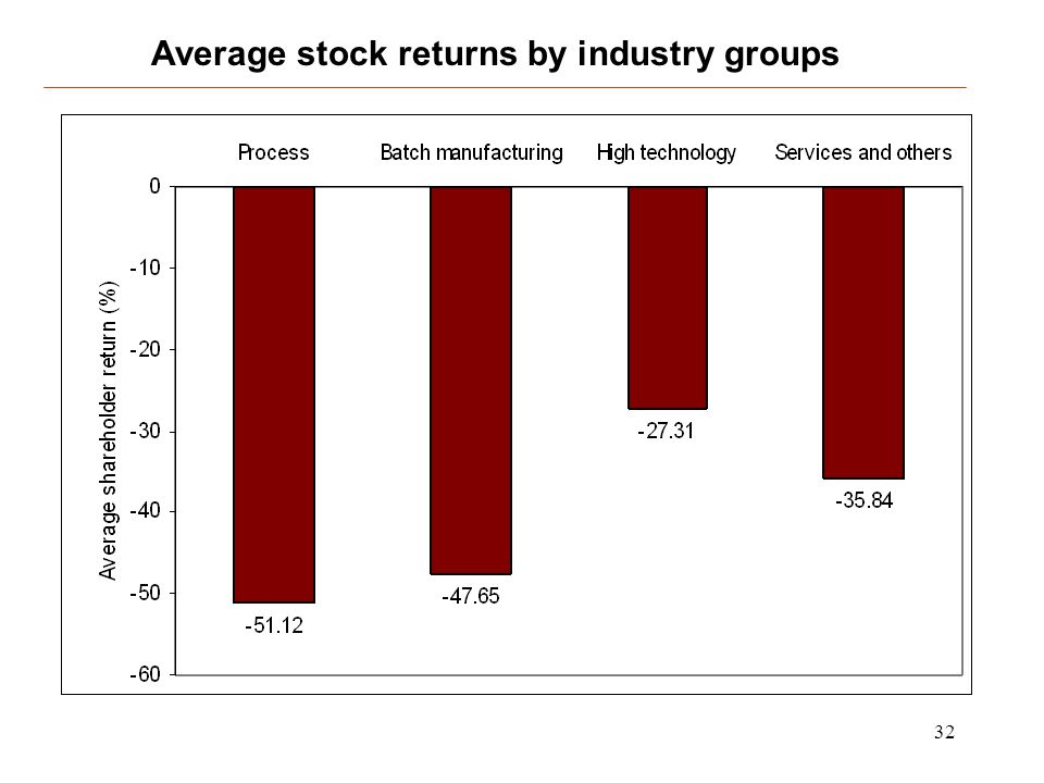 32 Average stock returns by industry groups