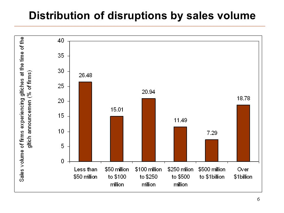 6 Distribution of disruptions by sales volume