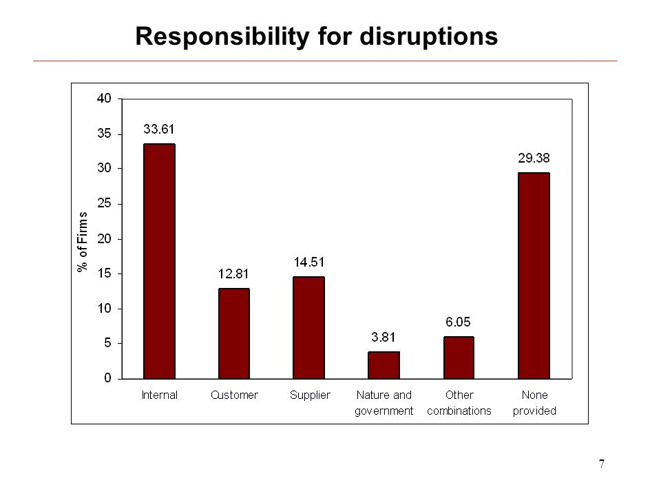 8 Reasons for disruptions
