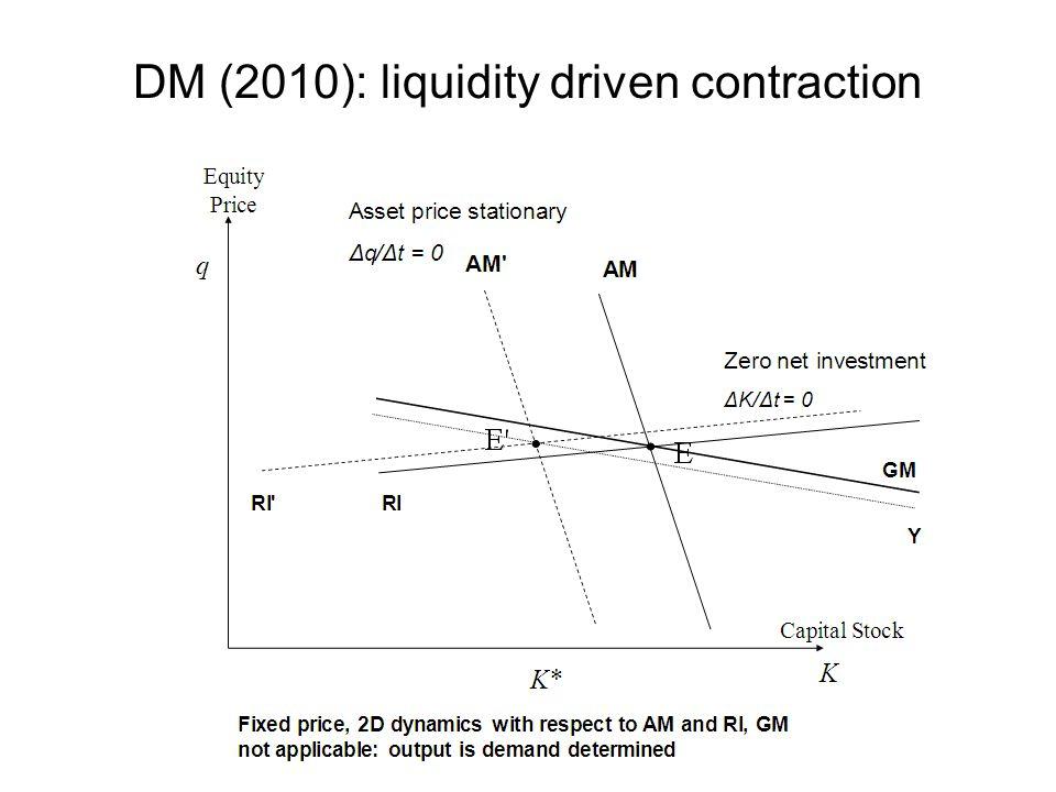 DM (2010): liquidity driven contraction