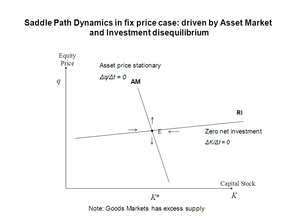 Saddle Path Dynamics in fix price case: driven by Asset Market and Investment disequilibrium