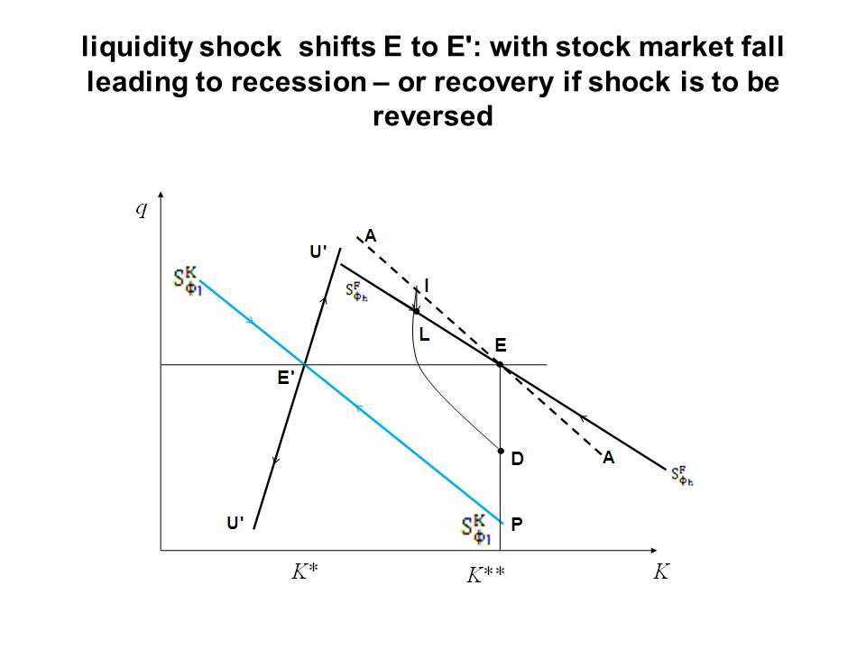 liquidity shock shifts E to E : with stock market fall leading to recession – or recovery if shock is to be reversed