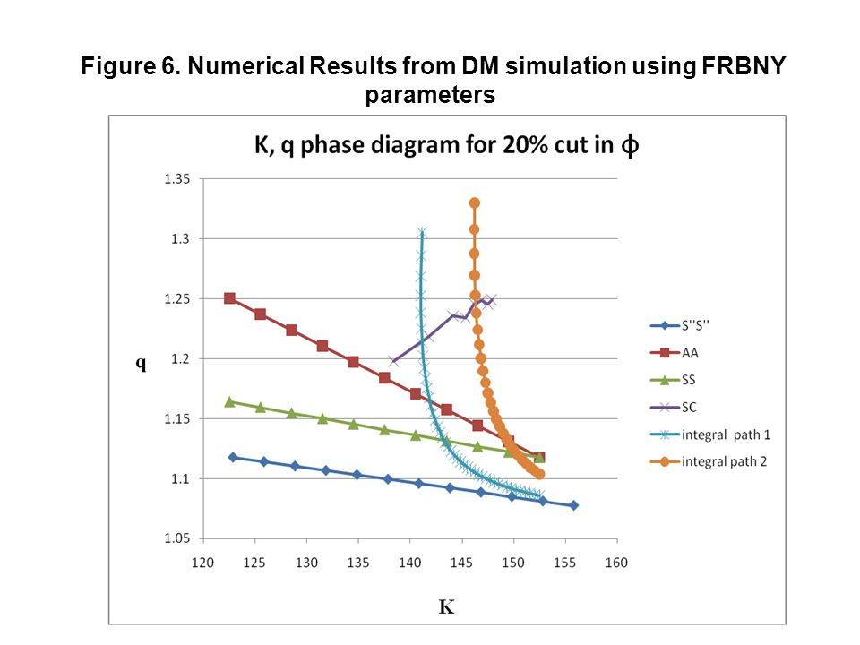 Figure 6. Numerical Results from DM simulation using FRBNY parameters