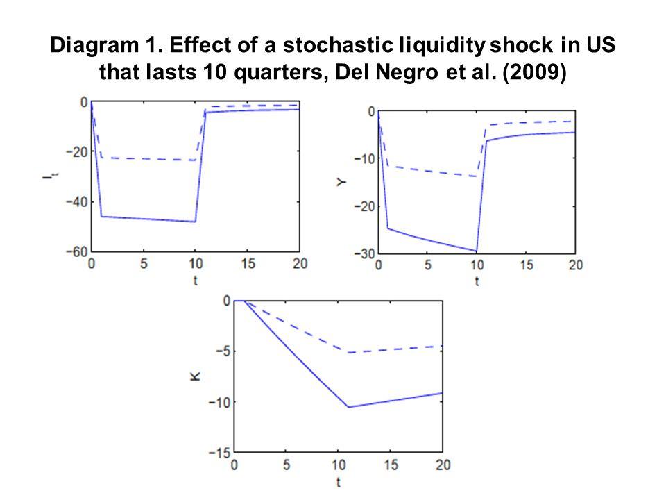 Diagram 1. Effect of a stochastic liquidity shock in US that lasts 10 quarters, Del Negro et al.