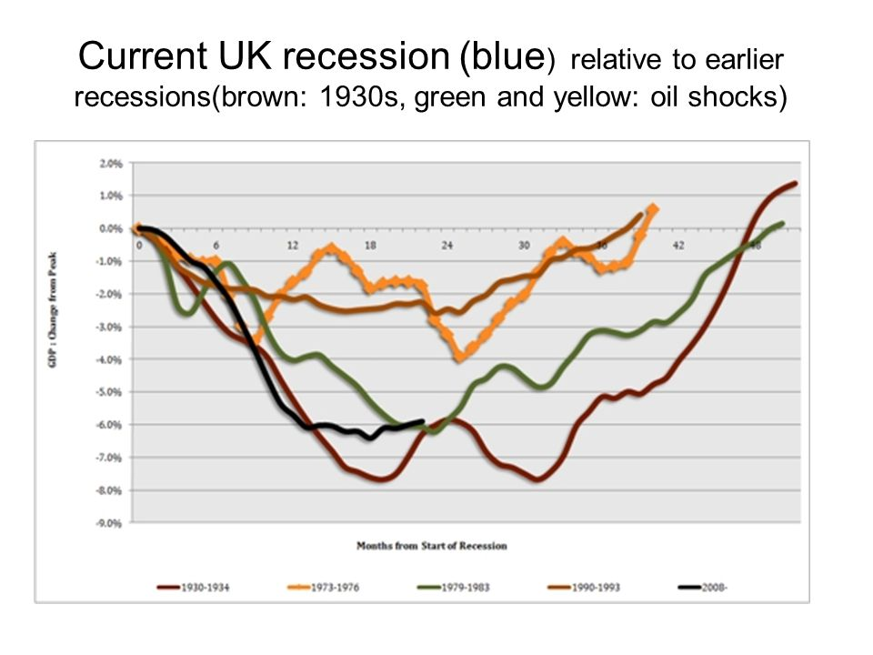 Current UK recession (blue ) relative to earlier recessions(brown: 1930s, green and yellow: oil shocks)