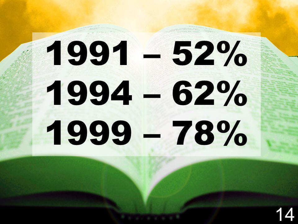 1991 – 52% 1994 – 62% 1999 – 78% 14