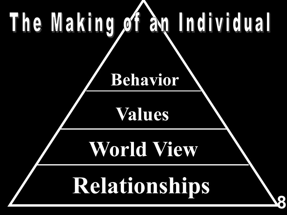 Behavior Values World View Relationships 8
