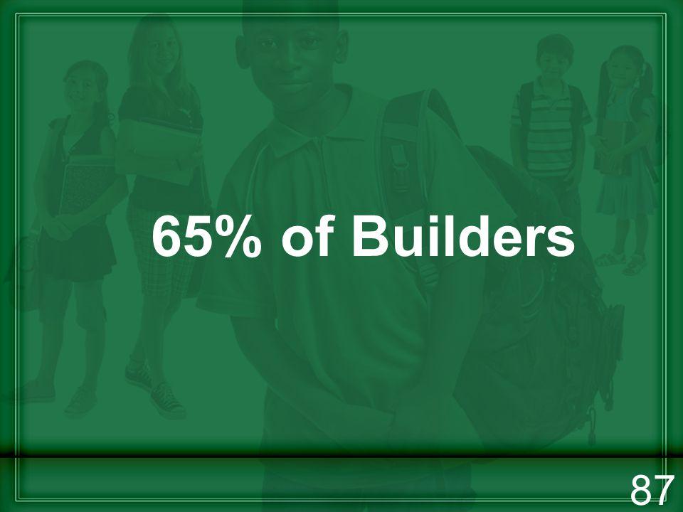 65% of Builders 87