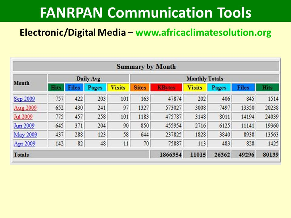 FANRPAN Communication Tools Electronic/Digital Media – www.africaclimatesolution.org