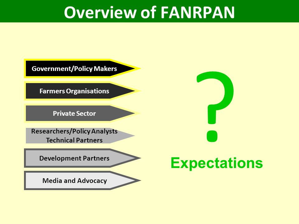 Overview of FANRPAN Government/Policy Makers Farmers Organisations Private Sector Researchers/Policy Analysts Technical Partners Development Partners Media and Advocacy Expectations