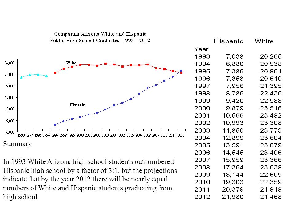 Summary In 1993 White Arizona high school students outnumbered Hispanic high school by a factor of 3:1, but the projections indicate that by the year 2012 there will be nearly equal numbers of White and Hispanic students graduating from high school.