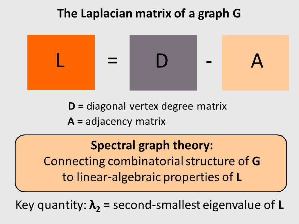 = L Spectral graph theory: Connecting combinatorial structure of G to linear-algebraic properties of L The Laplacian matrix of a graph G AD- D = diago