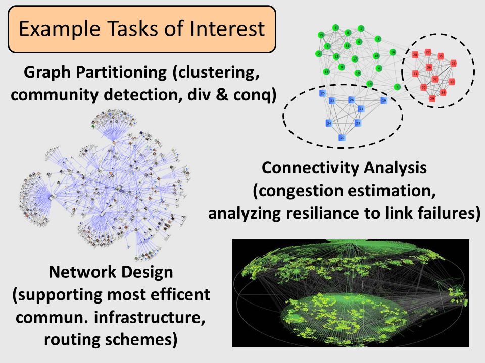 Example Tasks of Interest Graph Partitioning (clustering, community detection, div & conq) Connectivity Analysis (congestion estimation, analyzing resiliance to link failures) Network Design (supporting most efficent commun.