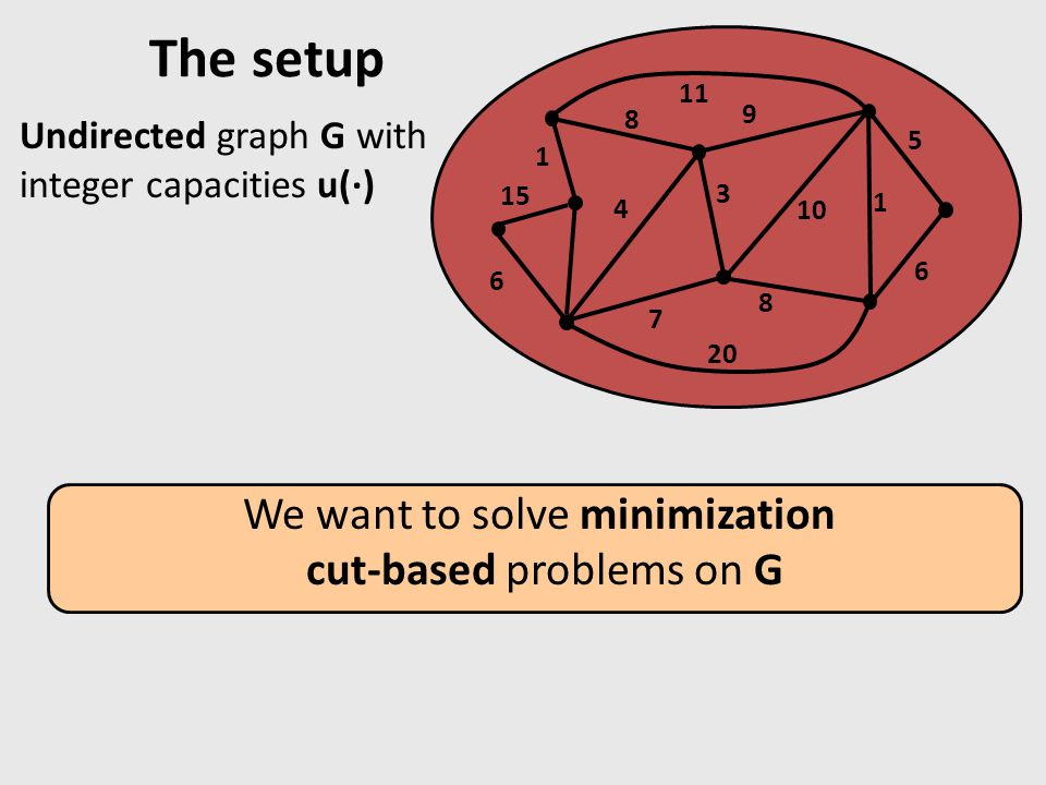 Undirected graph G with integer capacities u() The setup 8 11 4 1 9 10 3 7 20 1 5 6 8 6 15 We want to solve minimization cut-based problems on G