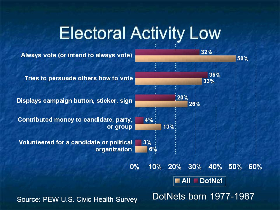 Electoral Activity Low DotNets born 1977-1987 Source: PEW U.S. Civic Health Survey