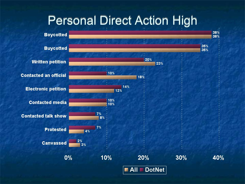 Personal Direct Action High