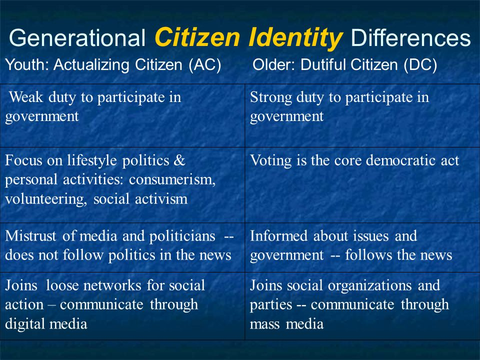 Generational Citizen Identity Differences Youth: Actualizing Citizen (AC) Older: Dutiful Citizen (DC) Weak duty to participate in government Strong duty to participate in government Focus on lifestyle politics & personal activities: consumerism, volunteering, social activism Voting is the core democratic act Mistrust of media and politicians -- does not follow politics in the news Informed about issues and government -- follows the news Joins loose networks for social action – communicate through digital media Joins social organizations and parties -- communicate through mass media