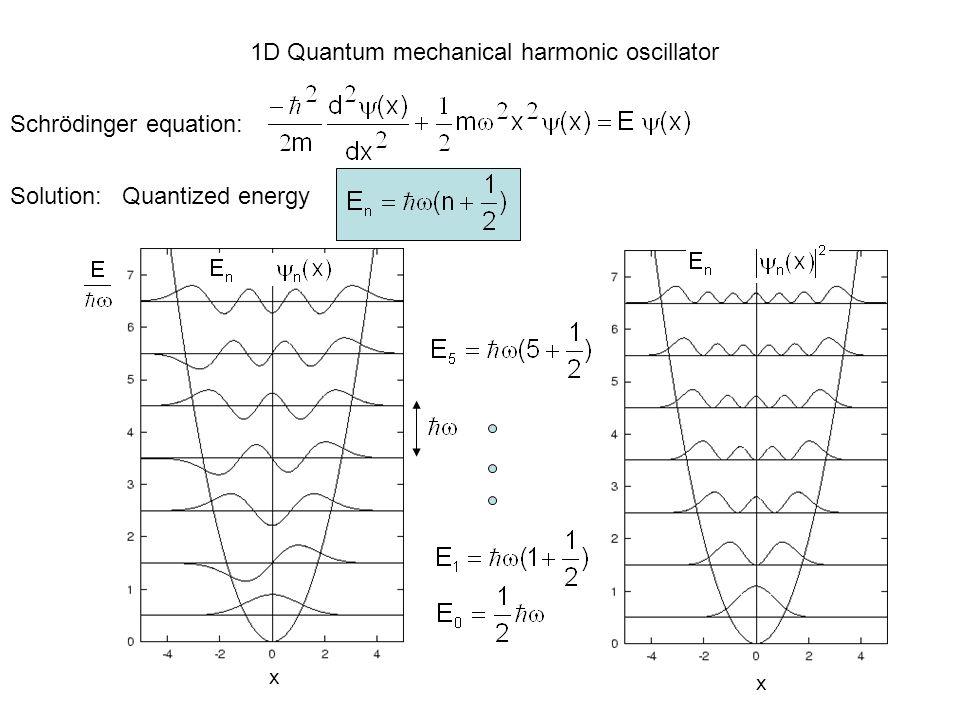 with # of moles Gas constant R=k B N A = 8.3145J/(mol K) = n 24.94J/(mol K) Classical limit Solid:N atoms 3N vibrational modes Requires quantum mechanics