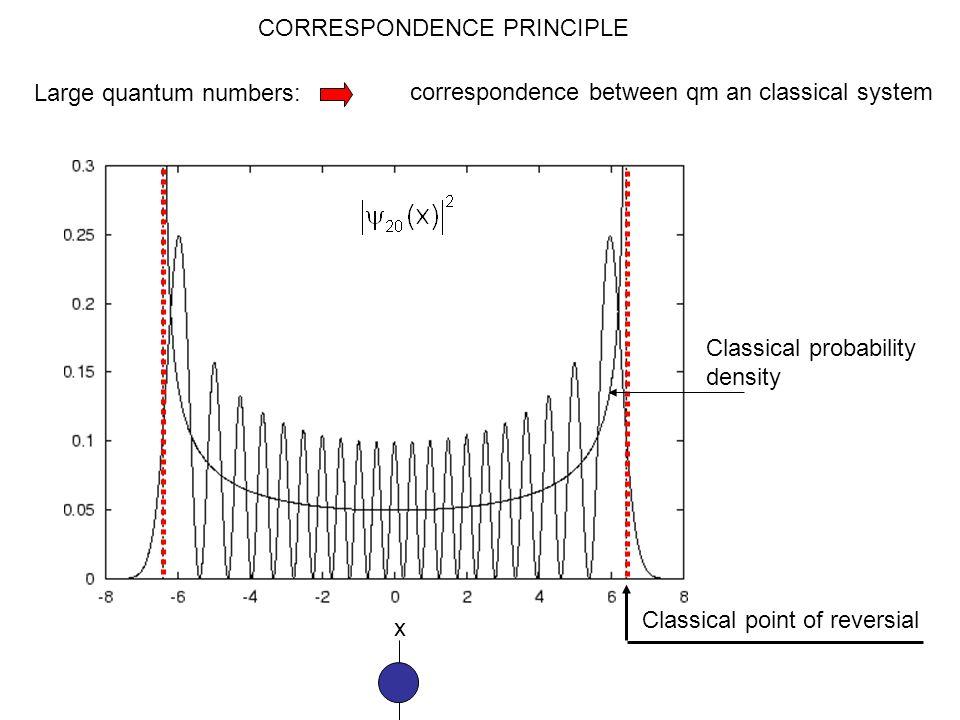 1D Quantum mechanical harmonic oscillator Schrödinger equation: Solution:Quantized energy x x