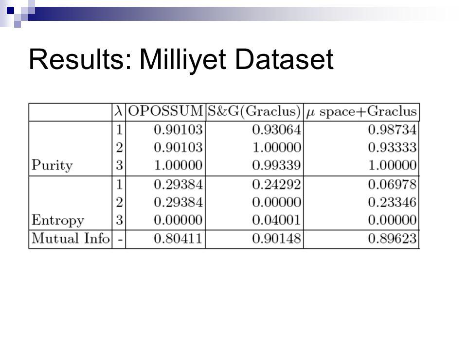 Results: Milliyet Dataset