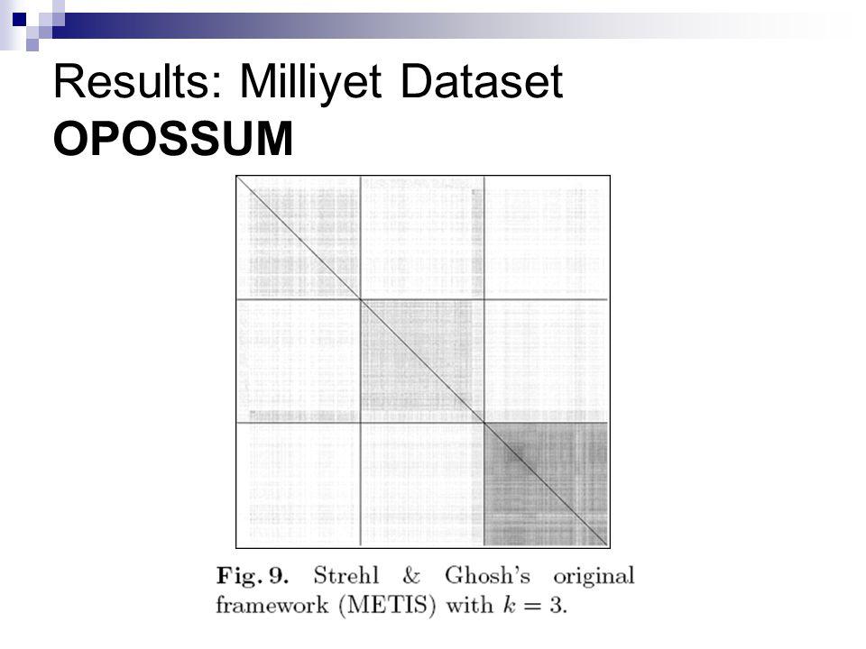 Results: Milliyet Dataset OPOSSUM