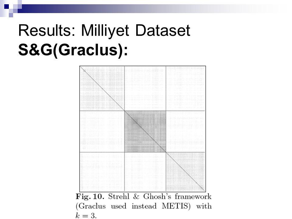 Results: Milliyet Dataset S&G(Graclus):