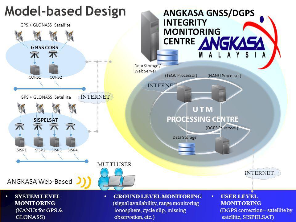GNSS CORS CORS2CORS1 ANGKASA Web-Based GPS + GLONASS Satellite SISPELSAT SISP4SISP3SISP2SISP1 GPS + GLONASS Satellite U T M PROCESSING CENTRE Data Sto