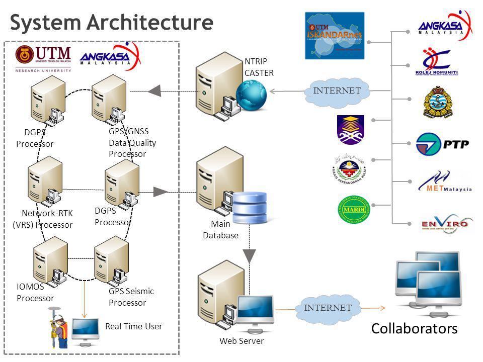 Web Server Real Time User NTRIP CASTER Main Database System Architecture DGPS Processor GPS/GNSS Data Quality Processor Network-RTK (VRS) Processor DG
