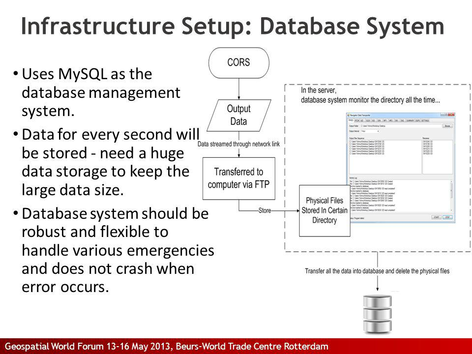 Infrastructure Setup: Database System Uses MySQL as the database management system. Data for every second will be stored - need a huge data storage to