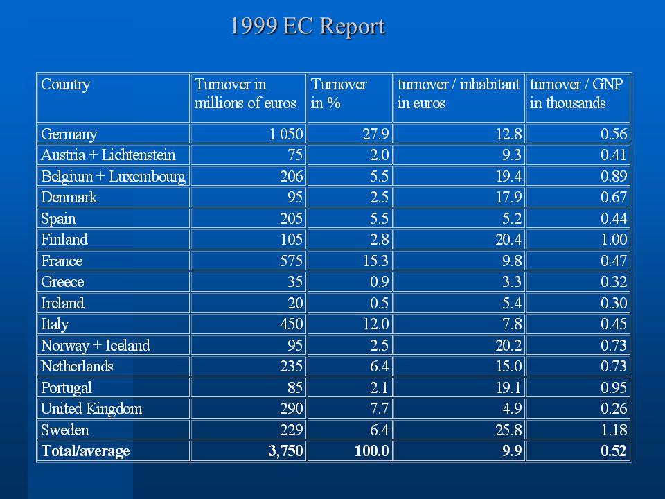 1999 EC Report