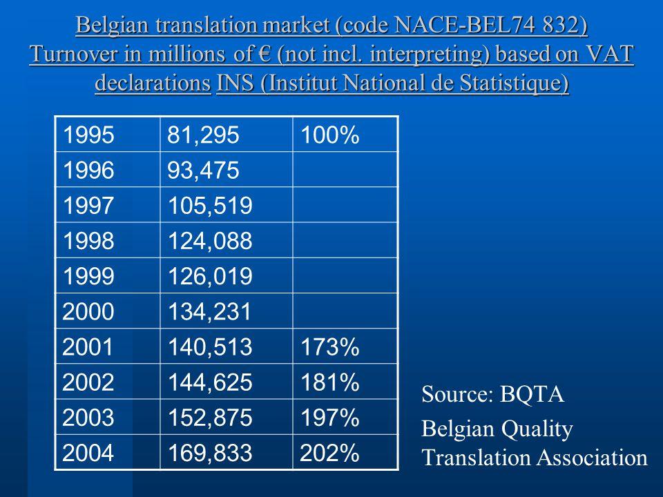 Belgian translation market (code NACE-BEL74 832) Turnover in millions of (not incl. interpreting) based on VAT declarations INS (Institut National de