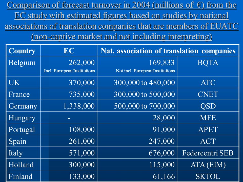 Comparison of forecast turnover in 2004 (millions of.