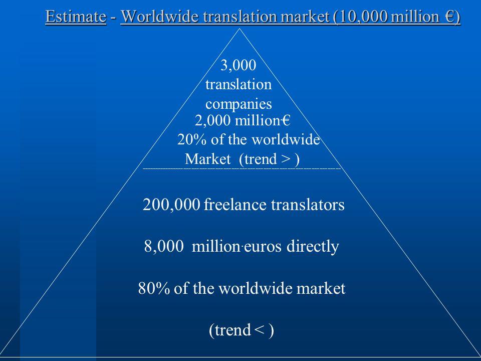 --------------------------------------------------------------------------- 200,000 freelance translators 8,000 million. euros directly 80% of the wor