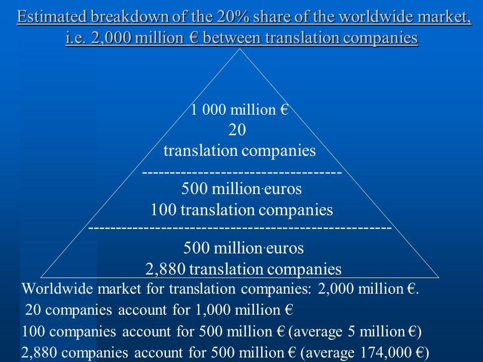 Estimated breakdown of the 20% share of the worldwide market, i.e. 2,000 million between translation companies Estimated breakdown of the 20% share of