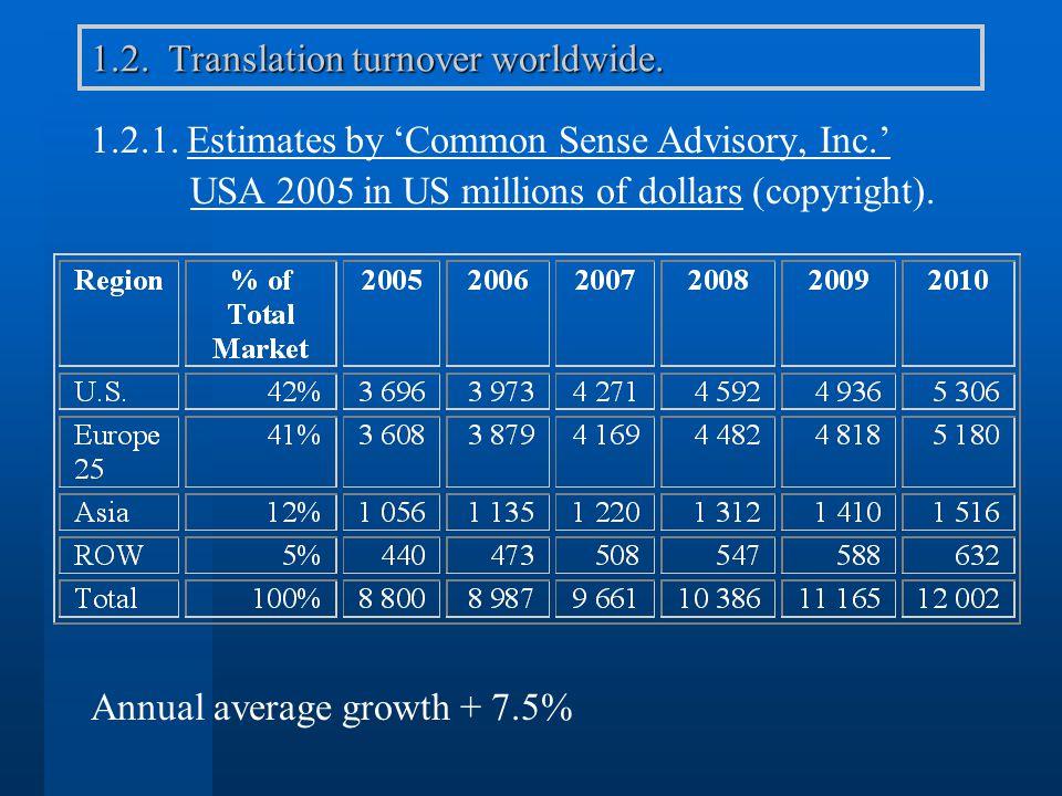 1.2. Translation turnover worldwide. 1.2.1. Estimates by Common Sense Advisory, Inc. USA 2005 in US millions of dollars (copyright). Annual average gr