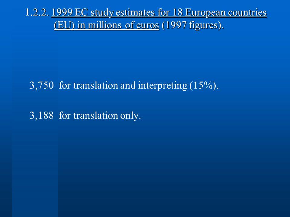 1.2.2. 1999 EC study estimates for 18 European countries (EU) in millions of euros (1997 figures).