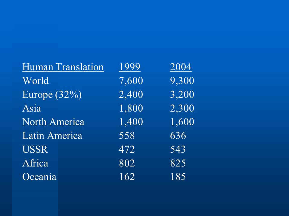 Human Translation19992004 World7,6009,300 Europe (32%)2,4003,200 Asia1,8002,300 North America1,4001,600 Latin America558636 USSR472543 Africa802825 Oceania162185