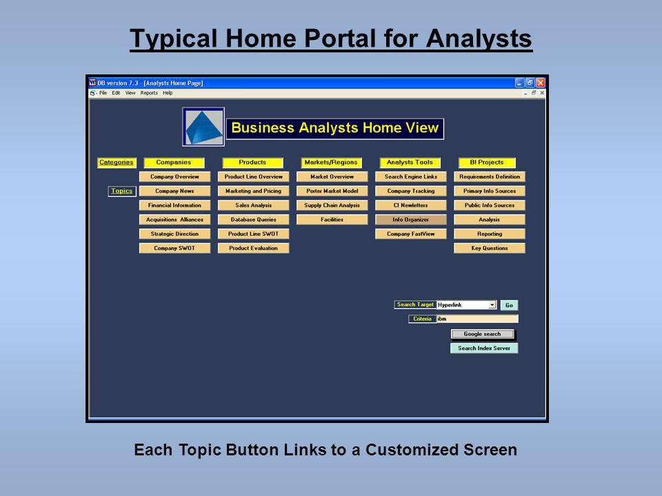 Typical Home Portal for Analysts Each Topic Button Links to a Customized Screen