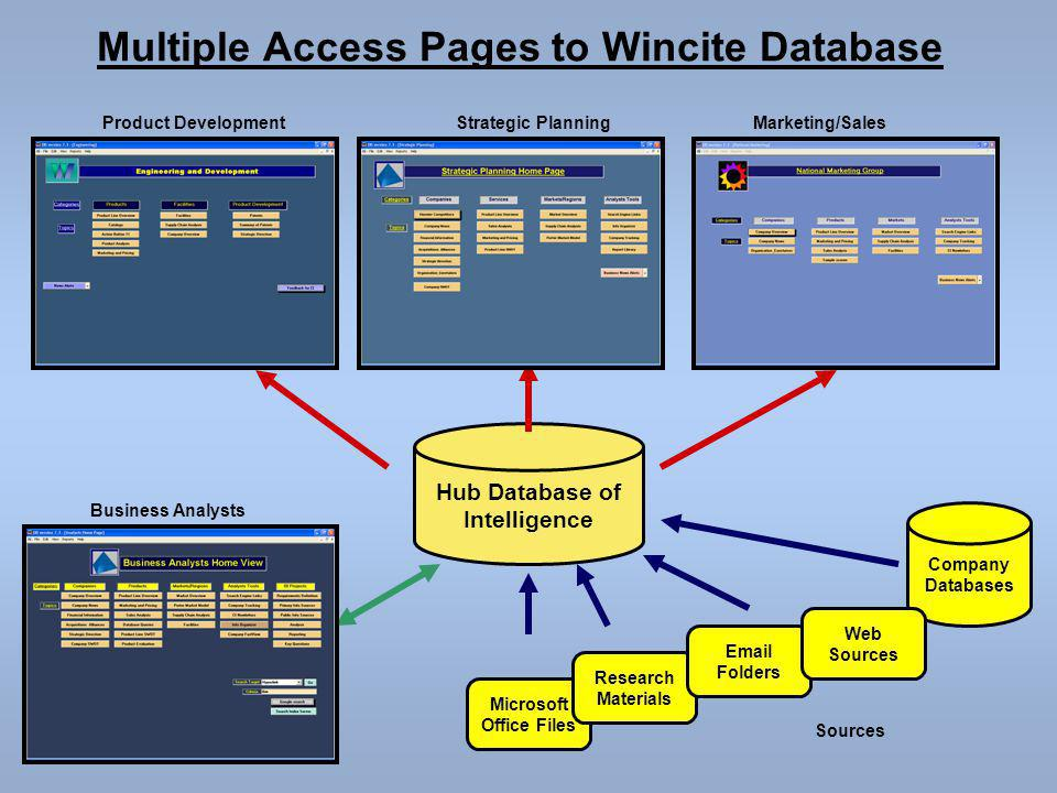 Hub Database of Intelligence Microsoft Office Files Research Materials Sources Company Databases Business Analysts Strategic PlanningProduct Development Email Folders Marketing/Sales Web Sources Multiple Access Pages to Wincite Database