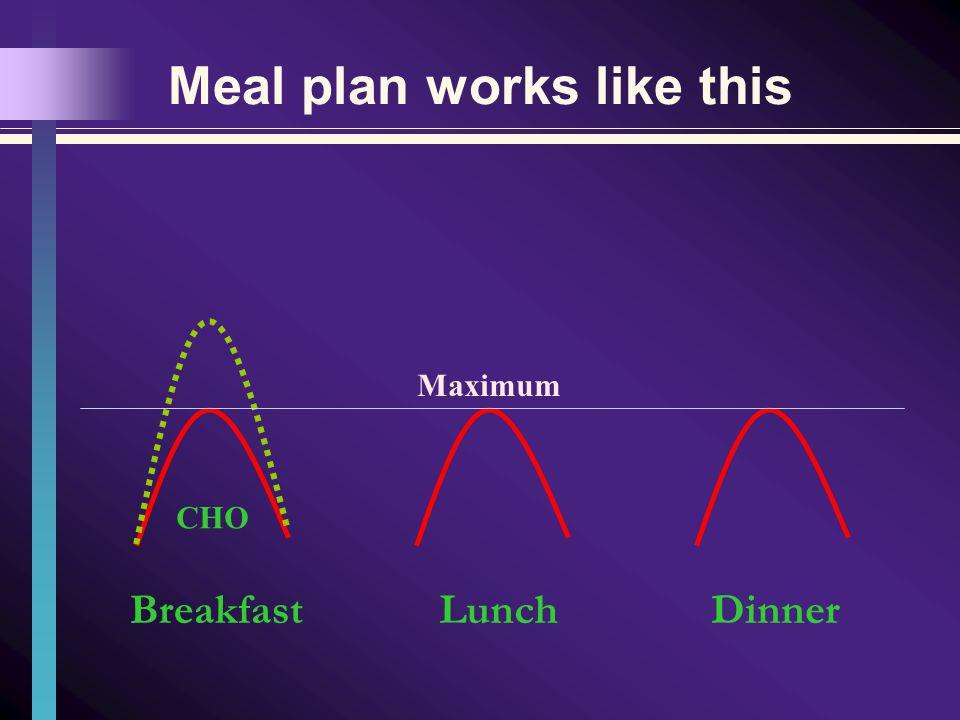 Meal plan works like this BreakfastLunchDinner CHO Maximum