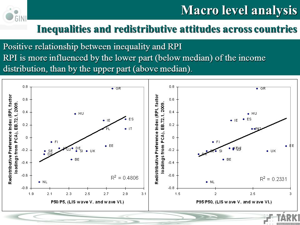 Macro level analysis Inequalities and redistributive attitudes across countries Positive relationship between inequality and RPI RPI is more influenced by the lower part (below median) of the income distribution, than by the upper part (above median).