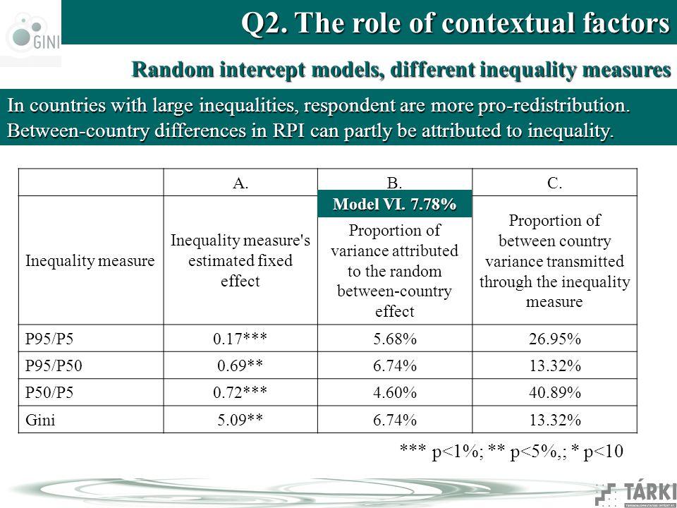 Q2. The role of contextual factors Random intercept models, different inequality measures A.B.C. Inequality measure Inequality measure's estimated fix