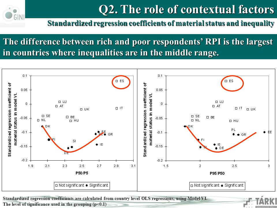 Standardized regression coefficients of material status and inequality Standardized regression coefficients are calculated from country level OLS regressions, using Model VI.