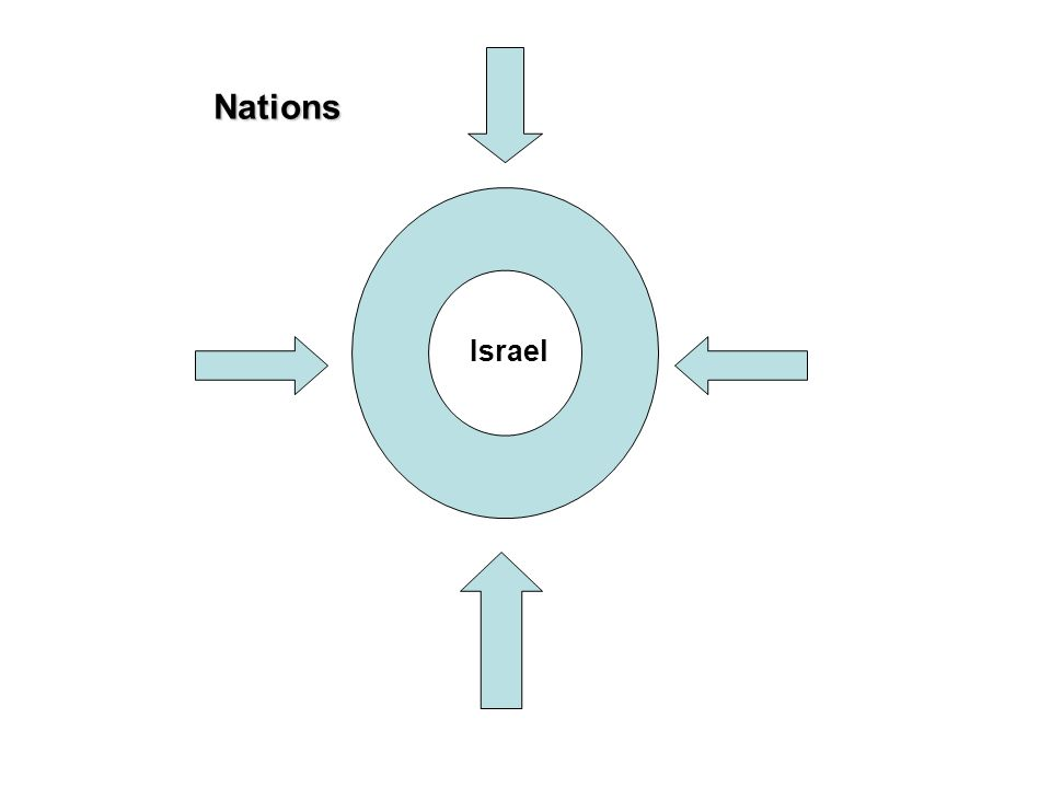 Nations Israel