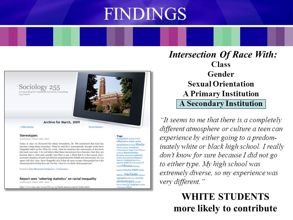 Class Gender Sexual Orientation A Primary Institution A Secondary Institution Intersection Of Race With: WHITE STUDENTS more likely to contribute FINDINGS It seems to me that there is a completely different atmosphere or culture a teen can experience by either going to a predom- inately white or black high school.