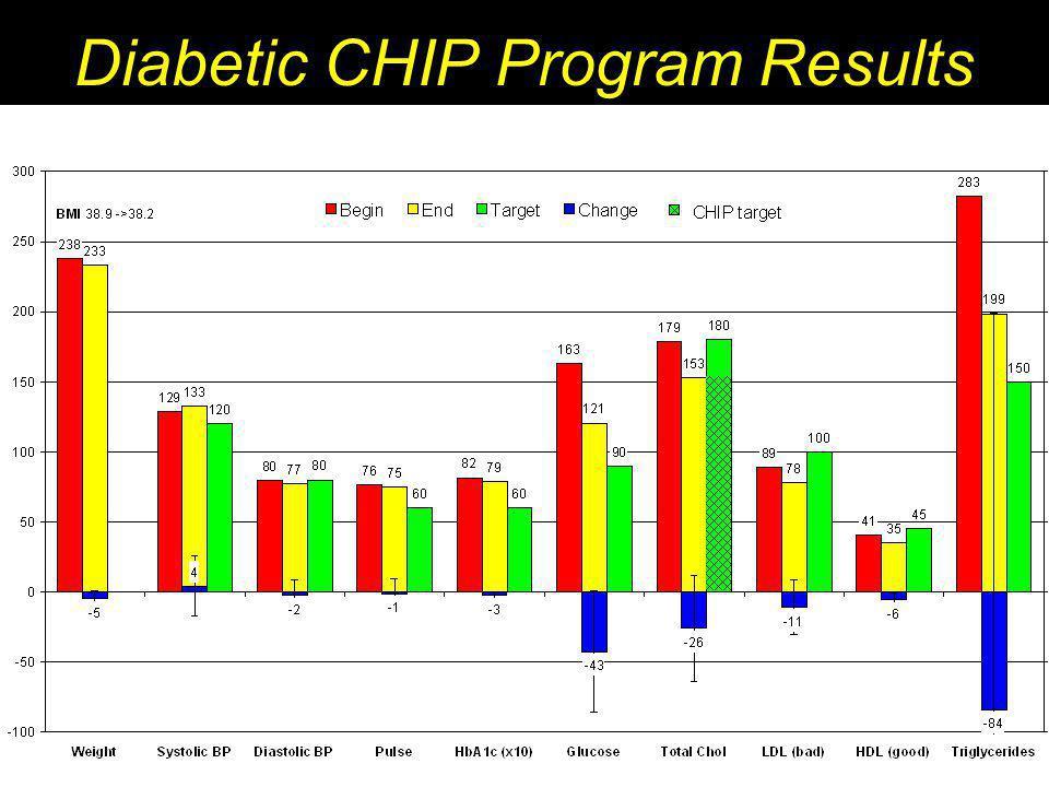 Diabetic CHIP Program Results