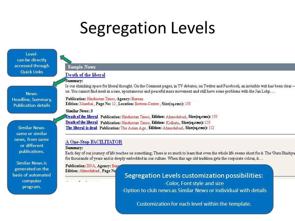 Segregation Levels Level- can be directly accessed through Quick Links News- Headline, Summary, Publication details Similar News- same or similar news, from same or different publications.